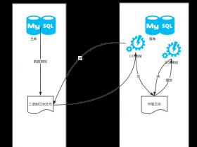 MySQL 复制(一:概述)