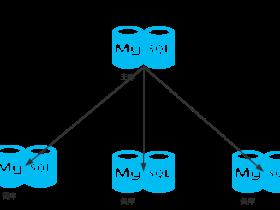 MySQL 复制(五:拓扑结构)