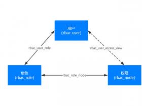 RBAC(基于角色的权限访问控制)数据库设计