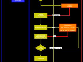 消息系统的设计(二: 系统架构设计和数据库设计)